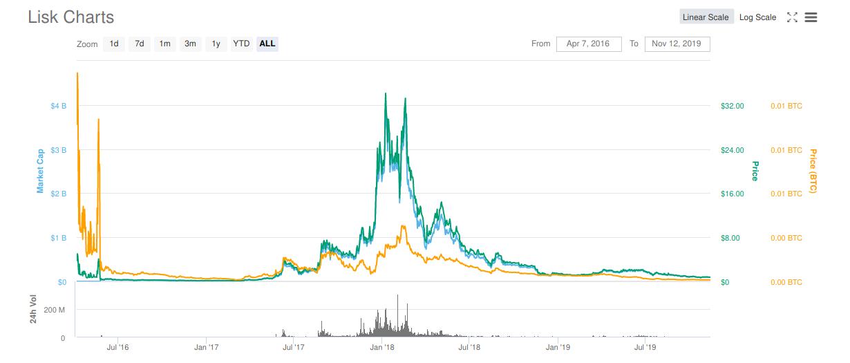 Lisk price chart.